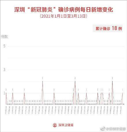 深圳:3月13日新增1例輸入確診病例和2例輸入無癥狀感染者!