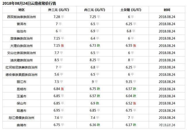 云南省今日猪价行情:2018年8月24日云南省生