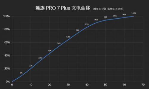 由青涩走向成熟 盘点魅族PRO系列机型变化历程!最新魅族PRO 7 Plus很强大!插图15