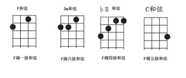 尤克里里用这4个万能和弦,伴奏、弹唱随手就来