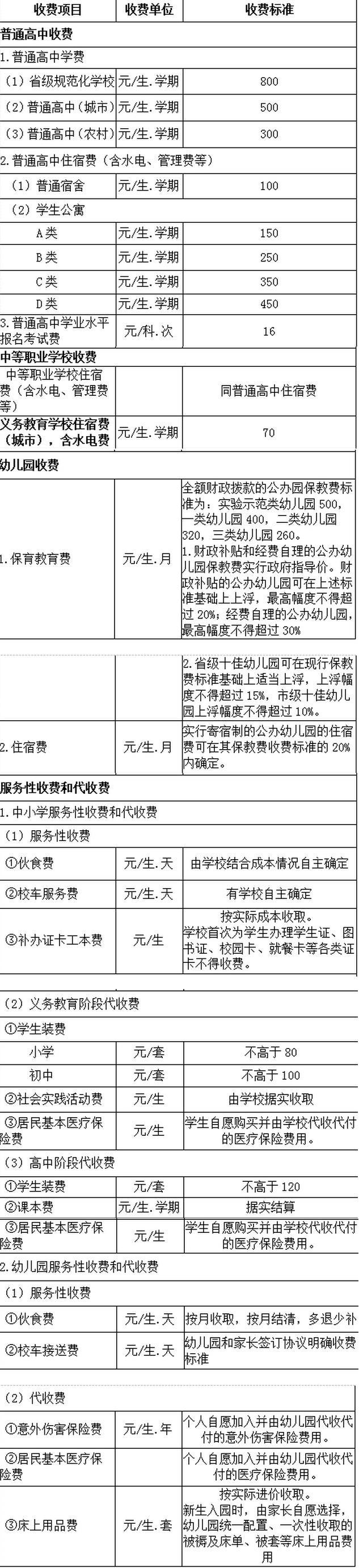 济南市公办中小学(幼儿园)收费标准一览 这些学生免收学杂费
