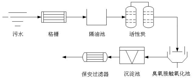 北京木质粉状活性炭
