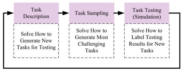 图6. 智能车测试框架