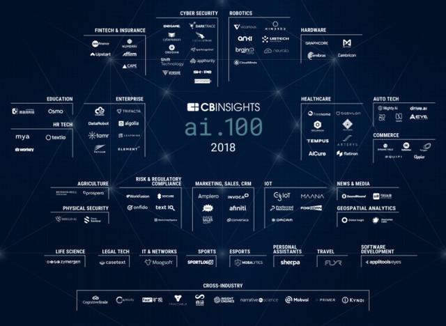 CB Insights公布2018 AI 100公司,5家Fintech公司上榜 IT资讯
