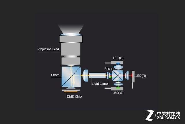 激光LED相爱相杀 解析固态光源技术进化史