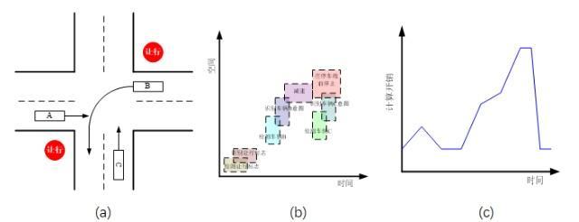图2. a) 一种典型的城市驾驶场景; b) 分配任务的时空排列; c) 随时间变化的相应计算开销
