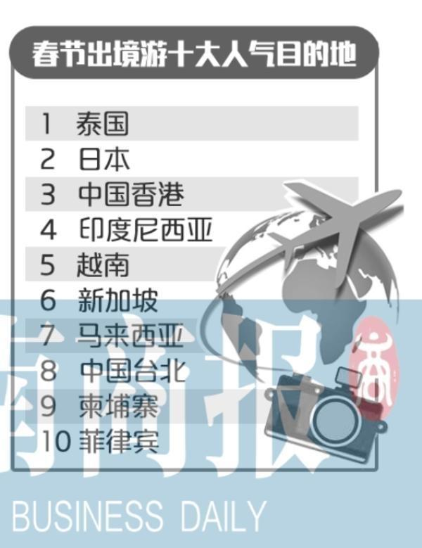 春节旅游账单出炉怎么回事 春节游客最爱去的目的地是哪