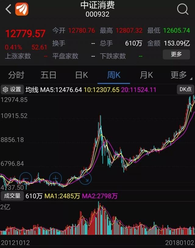 重庆时时彩网址是多少:消费股的狂欢!易方达消费去年规模增长120亿!