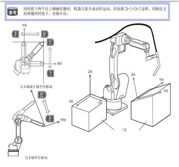 机器人用户坐标系