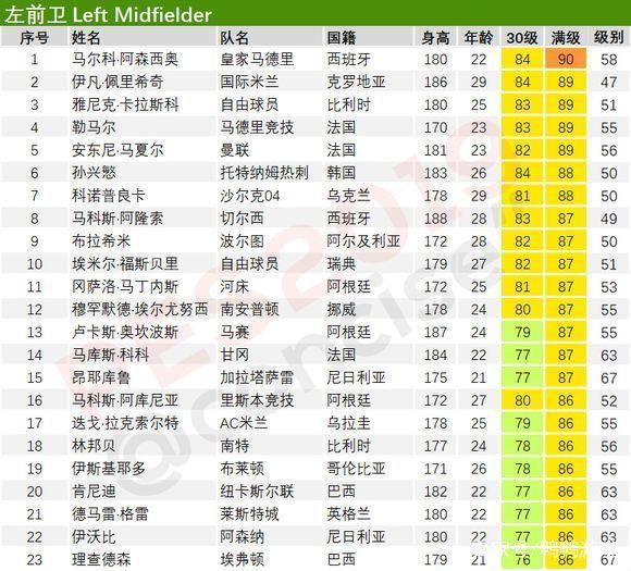 实况足球手游 PES2019评分最高10大左前卫排