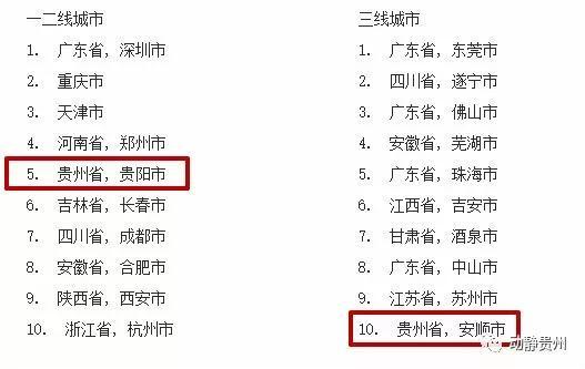 """""""2018中国最佳表现城市""""榜单出炉 安顺跻身三线城市前十"""