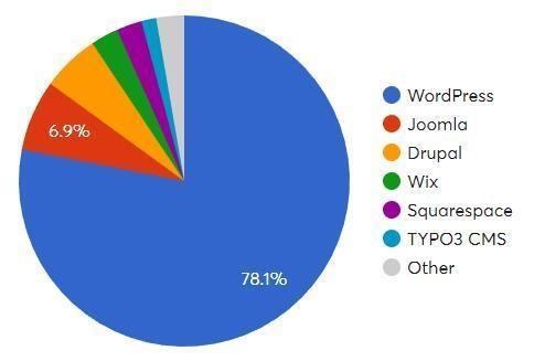 WordPress SEO搜索优化最全教程 - 优化推广 - 1