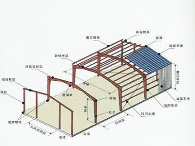 钢结构厂房的优缺点