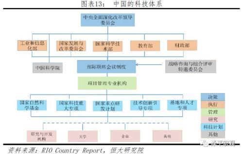 中国科技体制