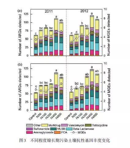 2017年土壤重金属污染与修复研究热点回眸