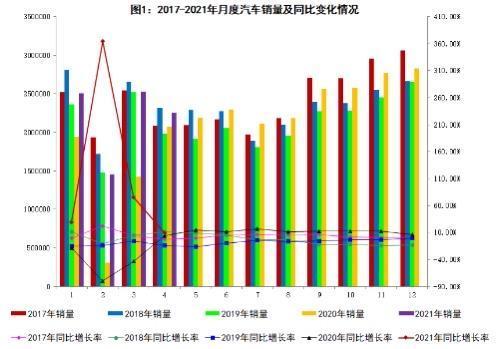 今年國內汽車產銷均超850萬輛,長安汽車已連續13個月保持增長