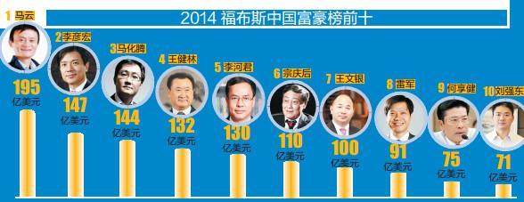 中国富豪榜排名 福布斯2003-2018中国首富排行榜