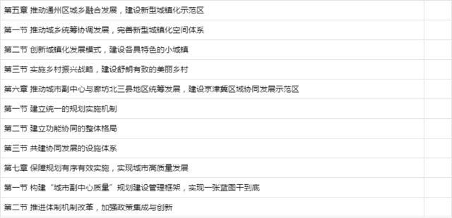 北京城市副中心控制性详细规划(街区层面)2016年—2035年全文内容