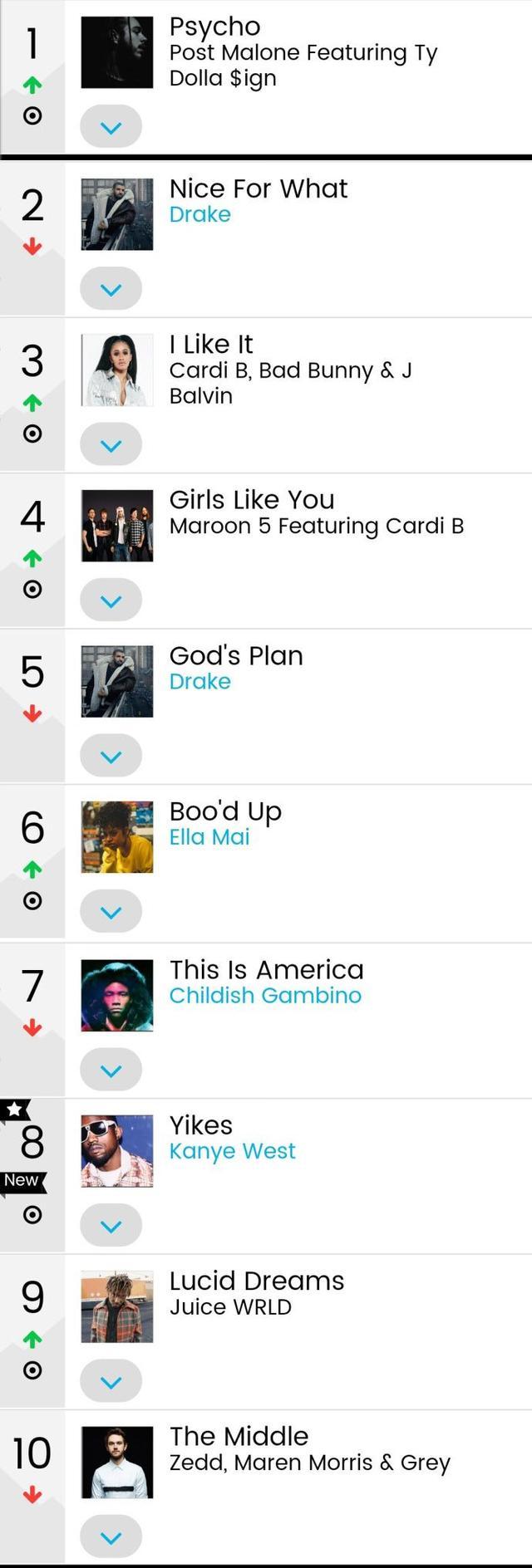 本周美國Billboard榜單!防彈少年團名次回升,能否再創輝煌?