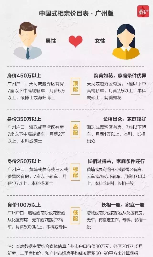 广州相亲鄙视链价目表