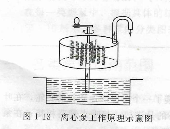 离心泵工作原理示意图