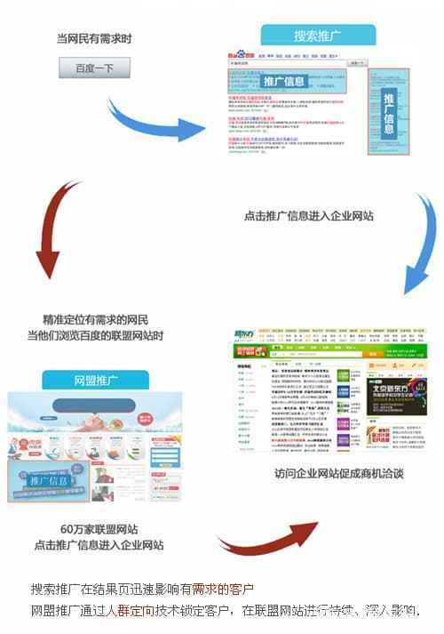网络推广绕不开的网站优化:企业做网络推广为何要做网站优化?