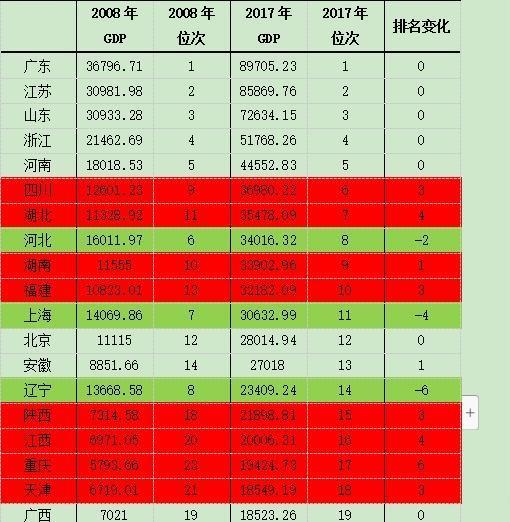 2018年全国各市gdp排名_江苏上半年13个市GDP一览,其中有两个城市比较显眼