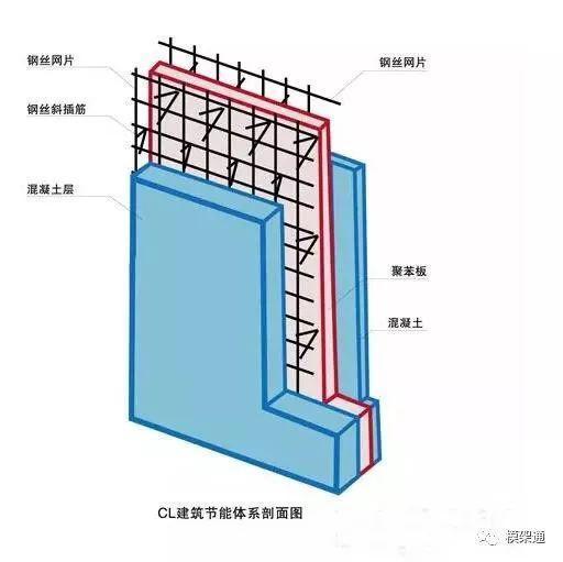 钢框木模板:一锤一楼,支模45㎡/天,板面周转100次,钢框300次