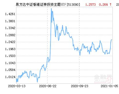 易方達中證香港證券投資主題ETF凈值上漲1.04% 請保持關註
