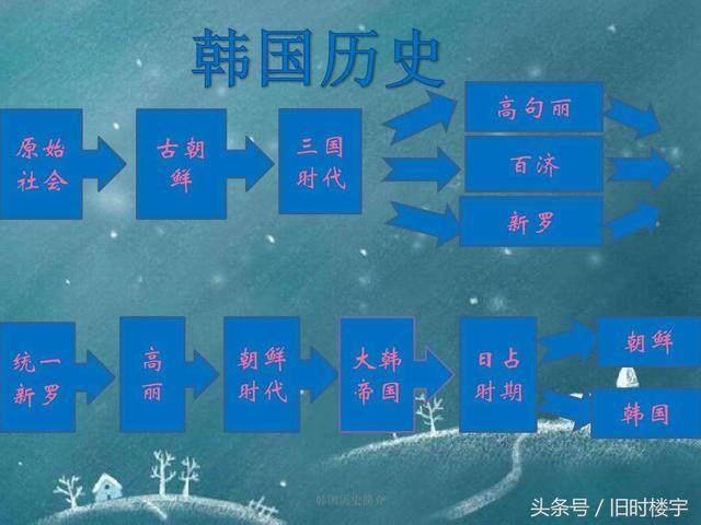 揭秘:韩国历史书上是怎样描述中国历史的!