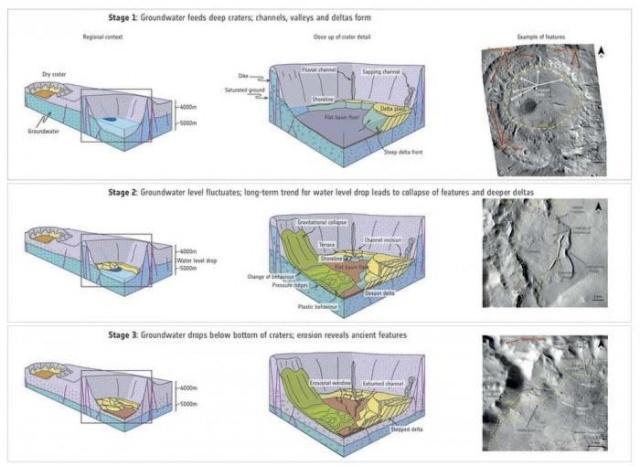 火星有地下水系统怎么回事?火星为什么有地下水系统意味着什么