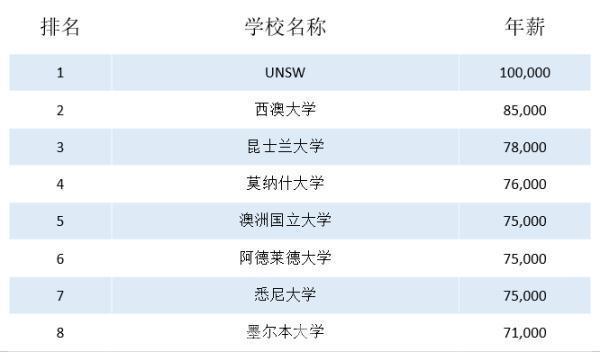最新|2018全球高校毕业薪资排行榜出炉:你拖母