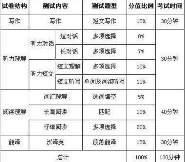 2019年6月英语四六级准考证打印入口链接 英语四六级答题技巧(5)
