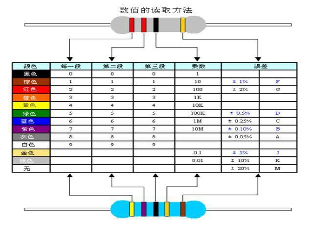 电阻器标称方法之直标法、文字符号表示法、色标法