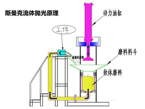 环保自动抛光机工艺原理
