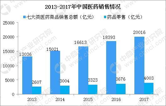 医药市场规模超2万亿 中国医药新零售未来发展方向分析