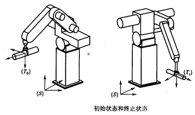 什么是工业机械手轨迹的概念及其一般性问题呢?