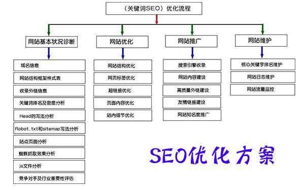 济南SEO:如何分析竞争对手网站以此拟定SEO优化方案