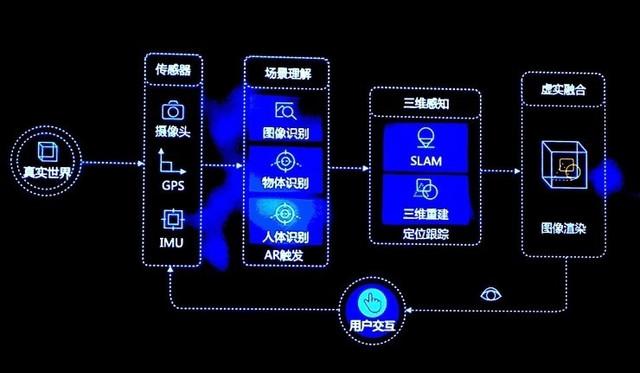 2018AR行业盘点,一文看懂AR硬件、软件及应用发展 它说AR制作 第7张