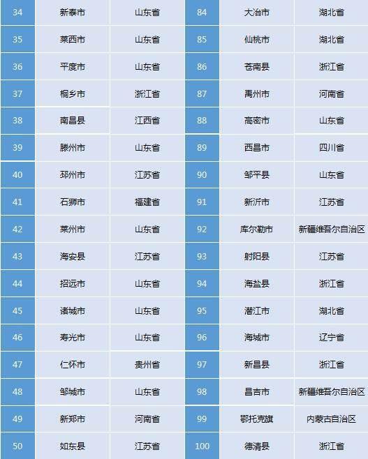 社科院发布百强县,江苏无论是什么排名都是独占鳌头