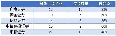 """前10月IPO盘点:最""""吸金""""的巨头是这十家有你中过签的吗?"""