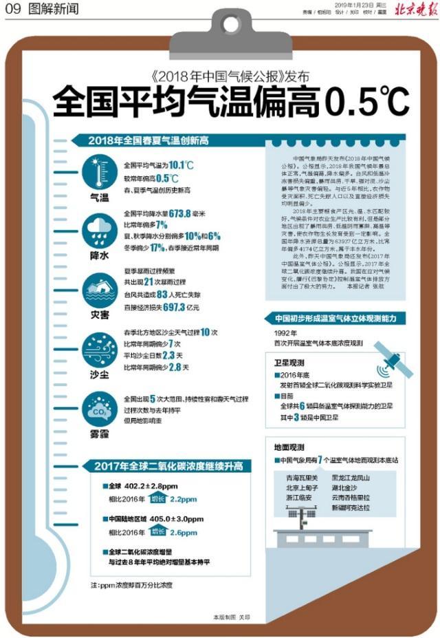 《2018年中国气候公报》发布-台风和低温冷冻害损失偏重
