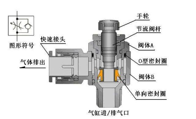 你知道单向节流阀的原理是什么吗,一般用在哪里呢?