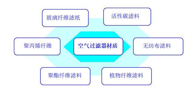 空氣過濾器材質分類