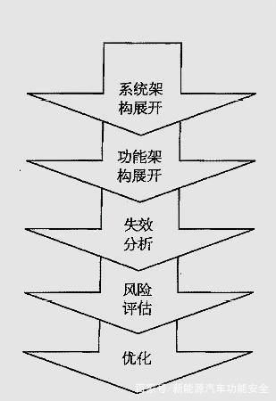 FMEA分析的方法