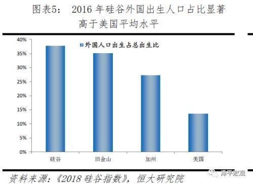 2016年硅谷外国出生的人口占比达到37.8%,远远高于美国13.5%的平均水平