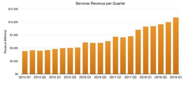 服务业务超100亿美元