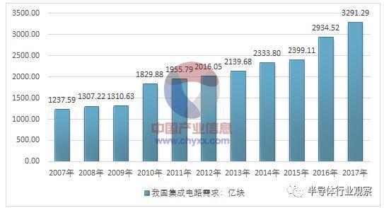 中国集成电路市场前景预测