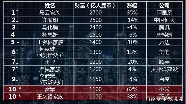 胡润研究院发布《2018胡润百富榜》 马云重登中国首富