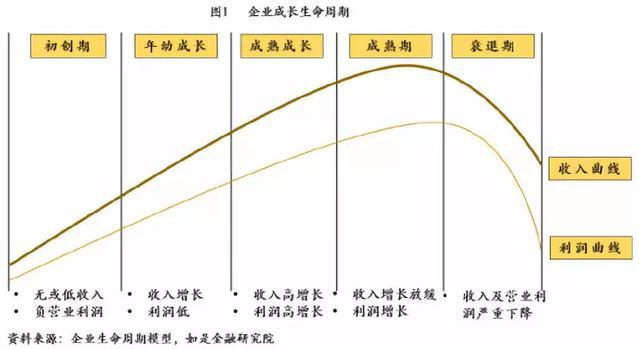中国式企业融资估值方法论